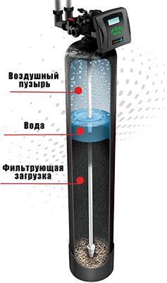 Оксидайзер